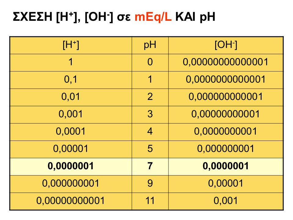 ΣΧΕΣΗ [Η+], [OH-] σε mEq/L ΚΑΙ pH